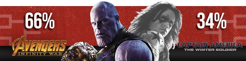 Infinity War beats WS