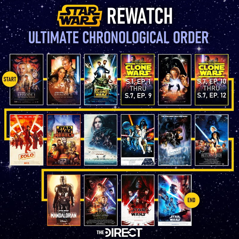 Star Wars Ultimate Chronological Order