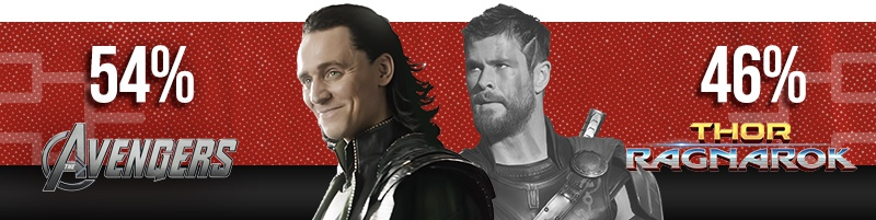 Avengers beats Thor