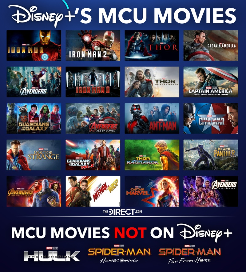 MCU Movies on Disney+