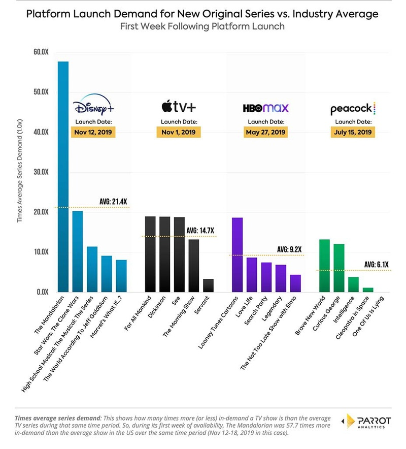 Platform Launch Demand Graph of Disney+