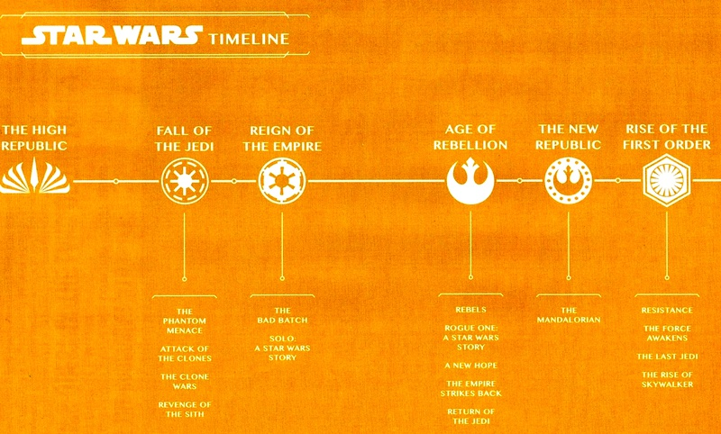 Star Wars Reveals Official New Timeline For Eras Between Skywalker Saga Animated Shows More