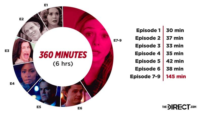 WandaVision Episodes Graph